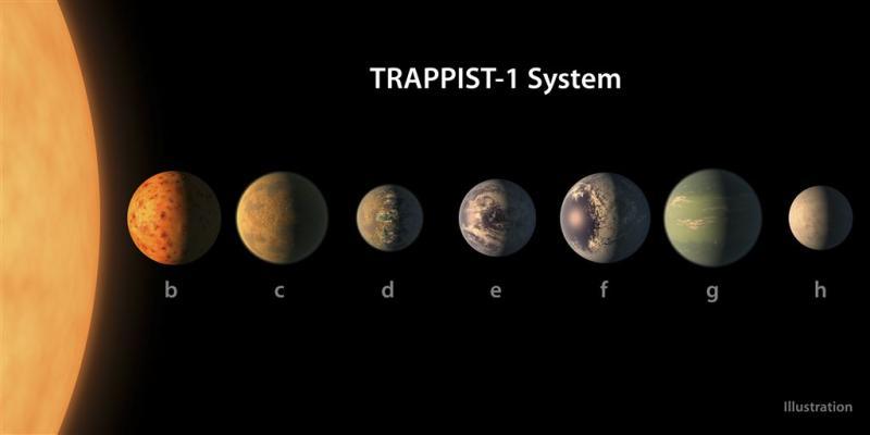 Zeven planeten met kans op leven ontdekt