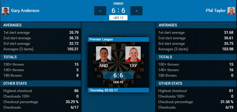 Gary Anderson - Phil Taylor (Bron: PDC)