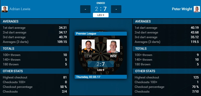 Adrian Lewis - Peter Wright (Bron: PDC)