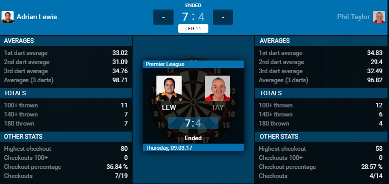Adrian Lewis - Phil Taylor (Bron: PDC)