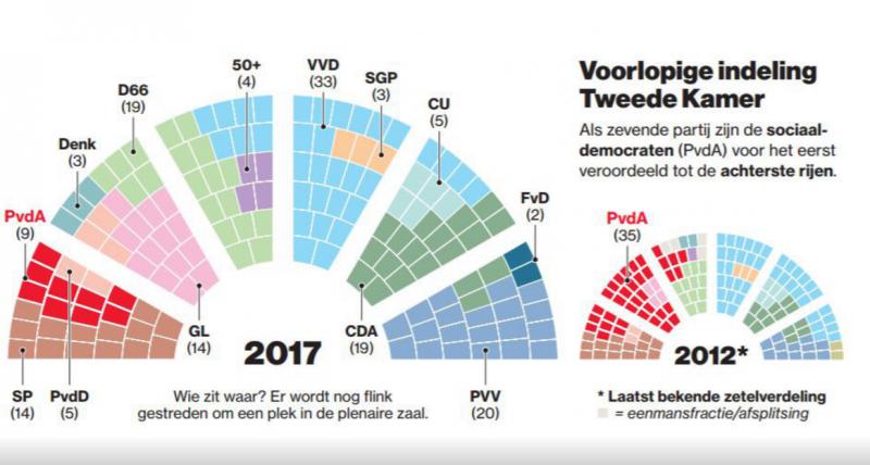 Zetelindeling Tweede Kamer 2017