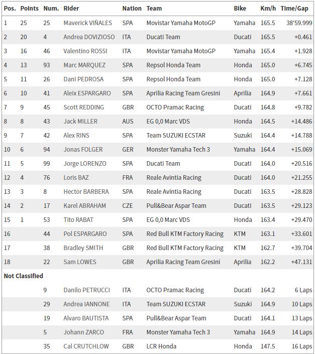Uitslag van de Grand Prix van Qatar (Bron: MotoGP)