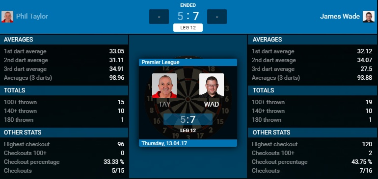Phil Taylor - James Wade (Bron: PDC)