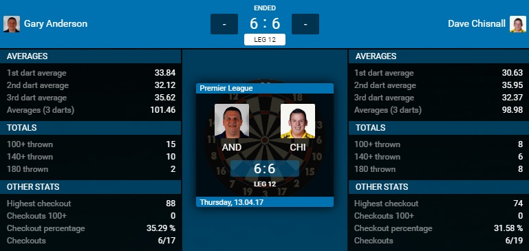 Gary Anderson - Dave Chisnall (Bron: PDC)
