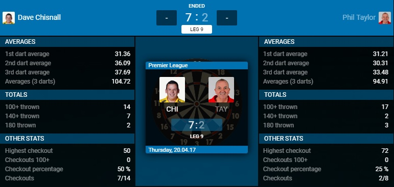 Dave Chisnall - Phil Taylor (Bron: PDC)