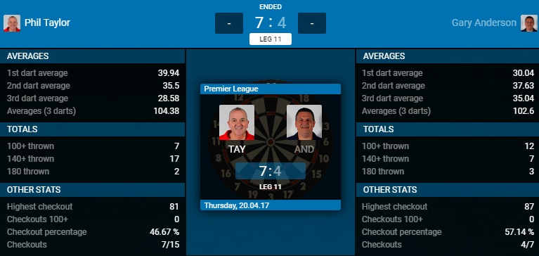 Phil Taylor - Gary Anderson (Bron: PDC)