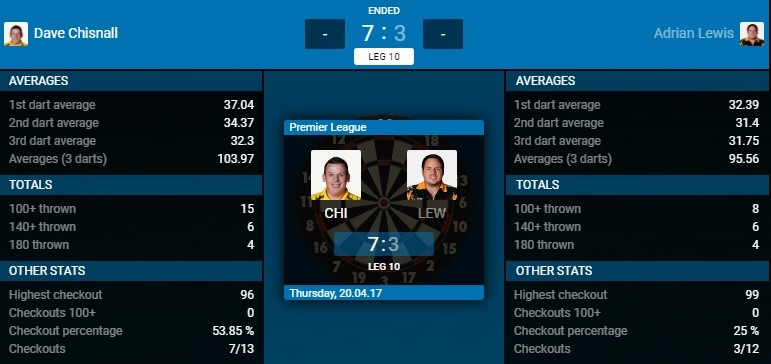 Dave Chisnall - Adrian Lewis (Bron: PDC)