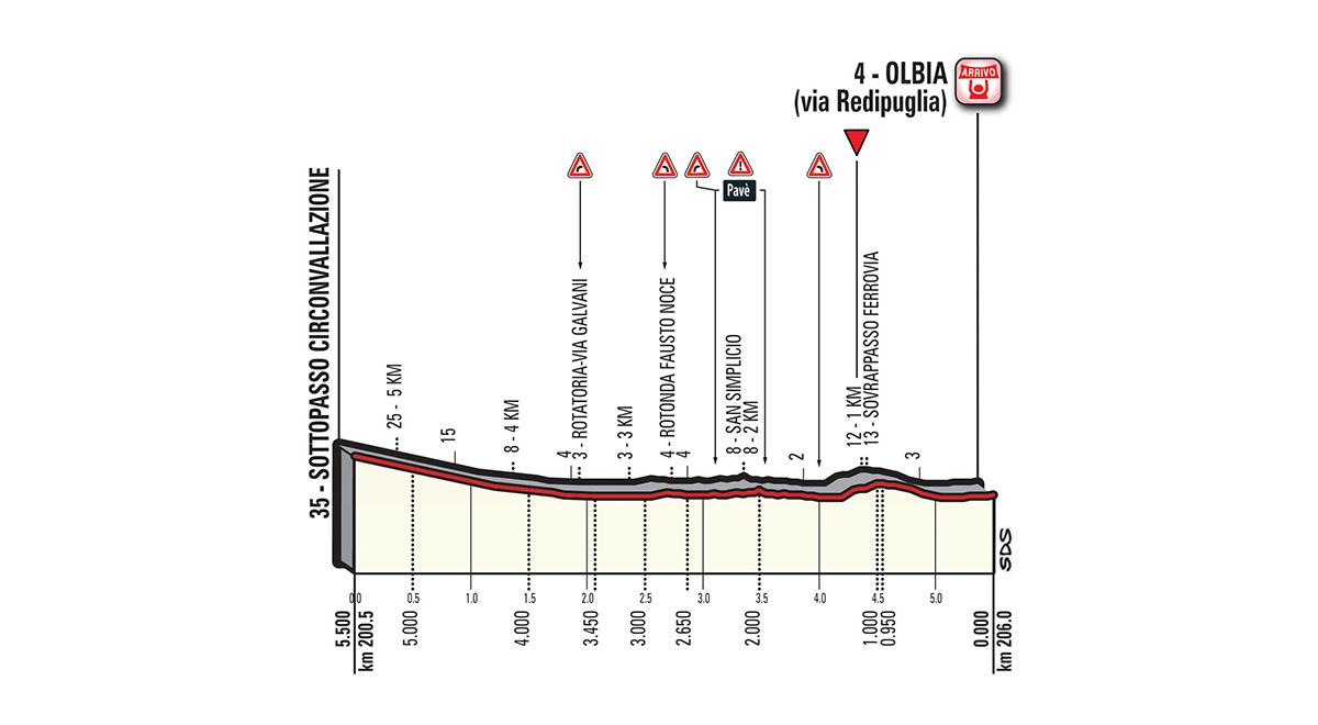 De laatste kilometers van vandaag (Bron: Giro d'Italia)