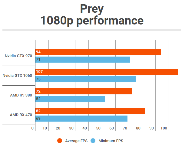 PC-performance Prey (PCGamesN)