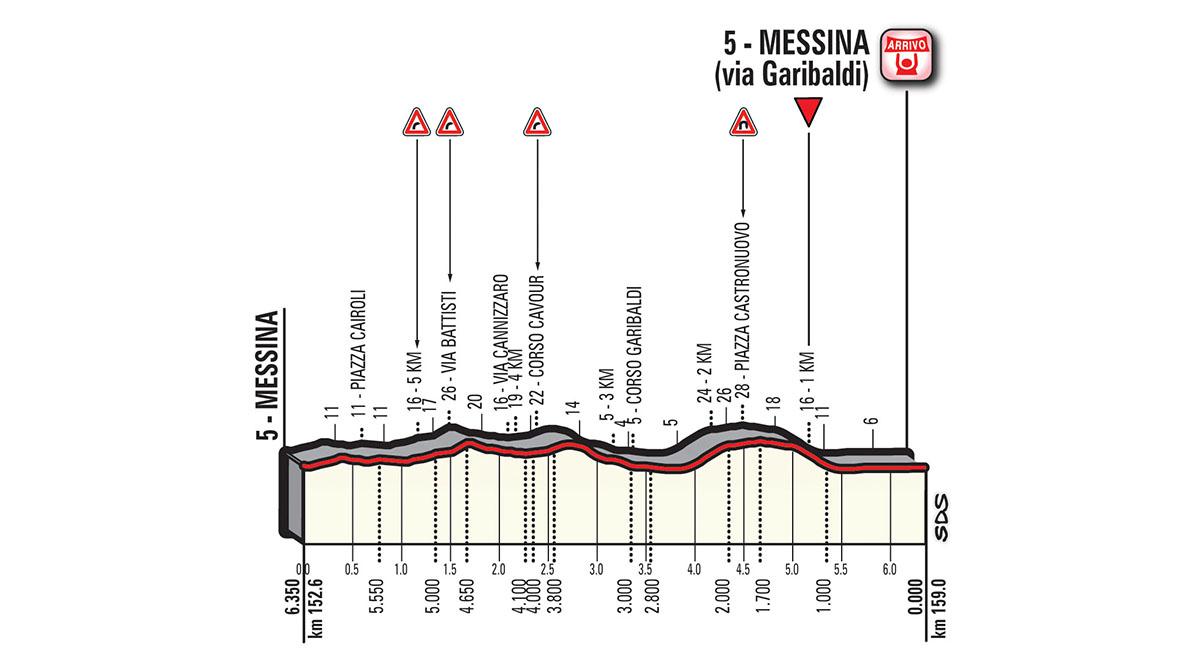 Het profiel van het lokale rondje (Bron: Giro d'Italia)