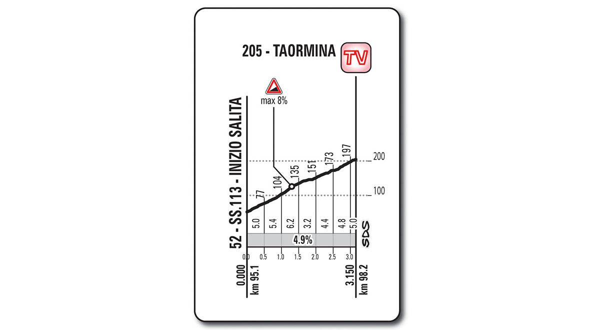 Het profiel van het klimmetje naar Taormina (Bron: Giro d'Italia)