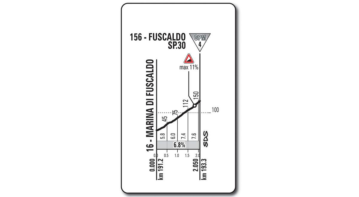 Het profiel van de klim richting Fuscaldo (Bron: Giro d'Italia)