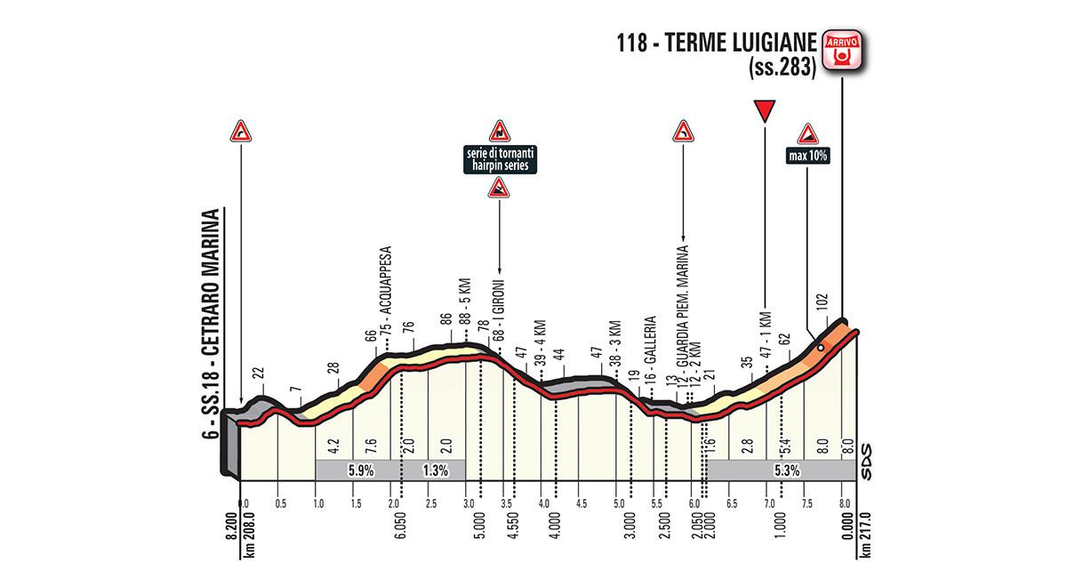 Het profiel van de slotkilometers van vandaag (Bron: Giro d'Italia)