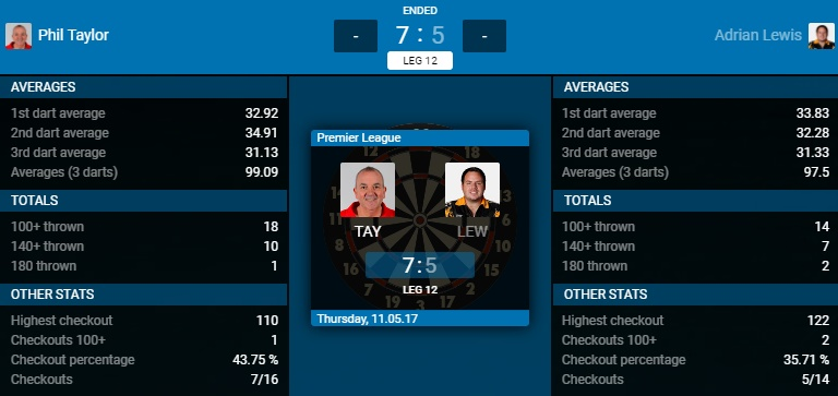 Phil Taylor - Adrian Lewis (Bron: PDC)