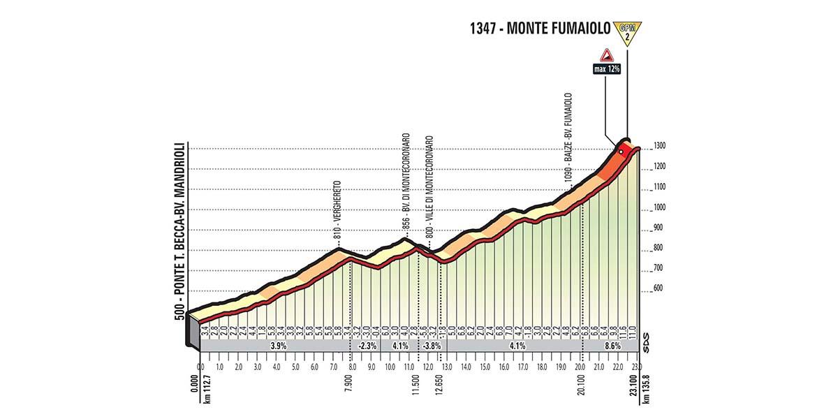 Het profiel van de Monte Fumaiolo (Bron: Giro d'Italia)