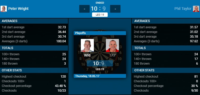 Peter Wright - Phil Taylor (Bron: PDC)