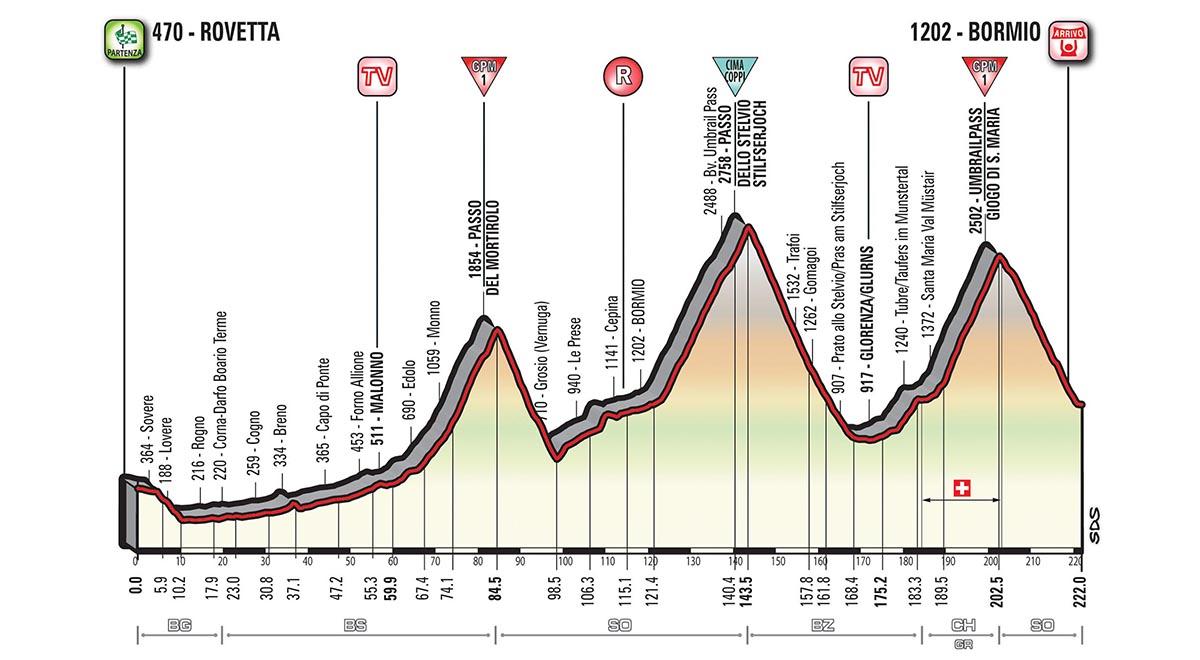 Het profiel van vandaag (Bron: Giro d'Italia)