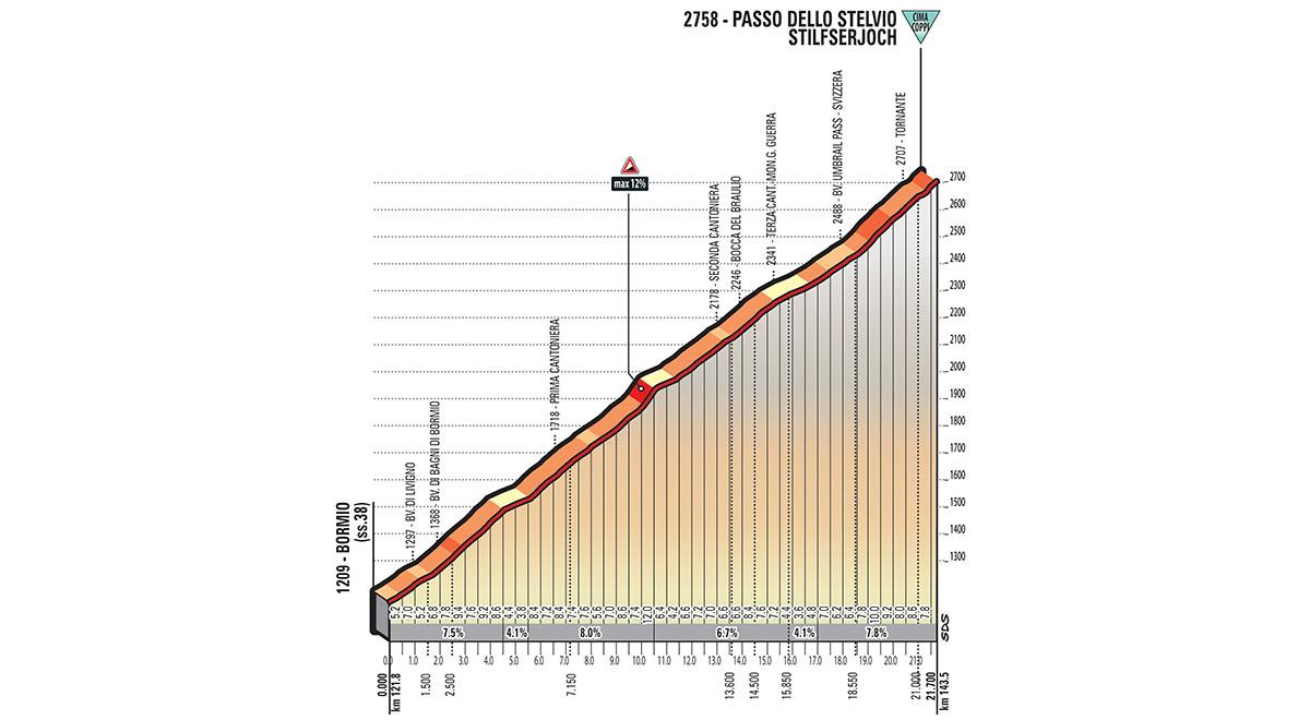 Het profiel van de Stelvio (Bron: Giro d'Italia)