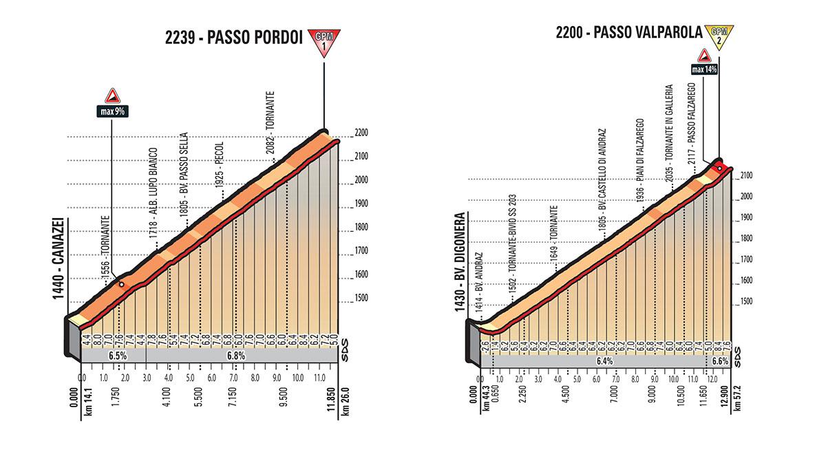 Het profiel van de eerste twee beklimmingen van vandaag (Bron: Giro d'Italia)