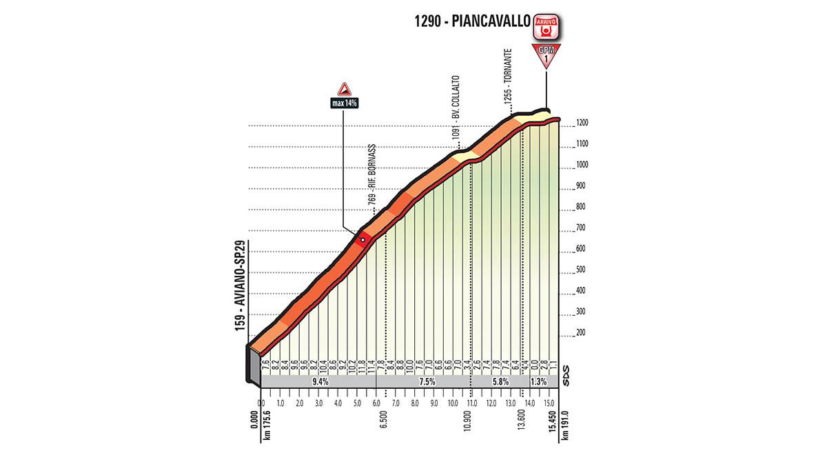Het profiel van de slotklim van vandaag (Bron: Giro d'Italia)