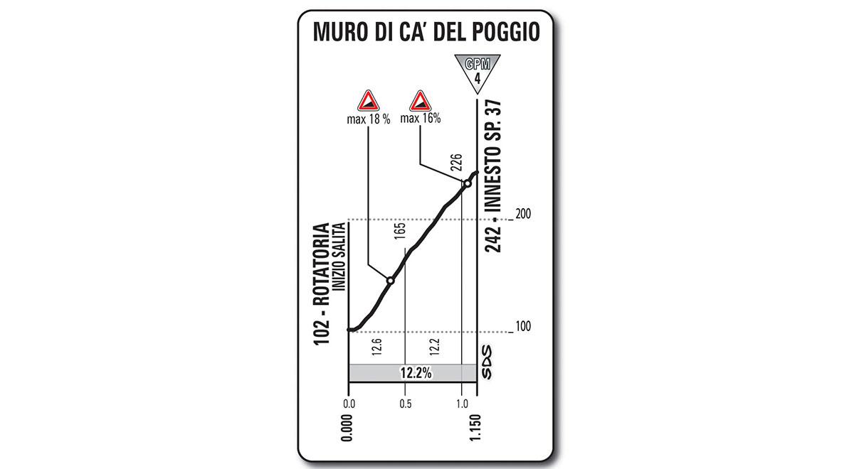 De eerste korte, maar pittige beklimming van de dag (Bron: Giro d'Italia)