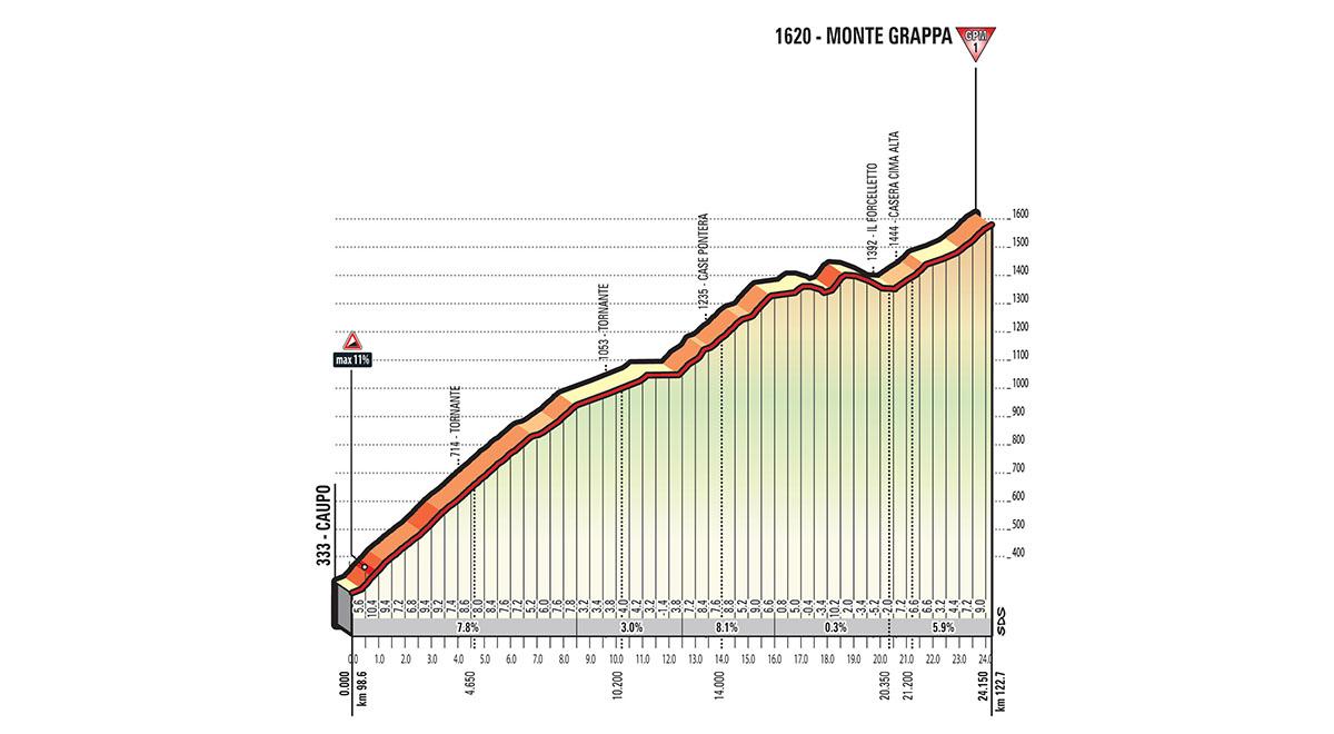 Het profiel van de Monte Grappa (Bron: Giro d'Italia)