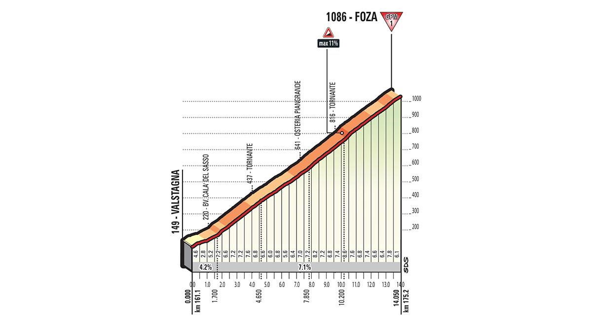 Het profiel van de slotklim van de 100e Giro d'Italia (Bron: Giro d'Italia)
