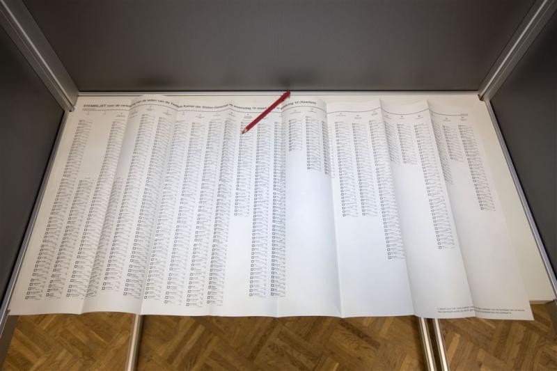 7600 stemmen niet meegeteld bij verkiezingen