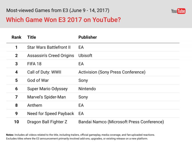 Cijfers Youtube E3 2017