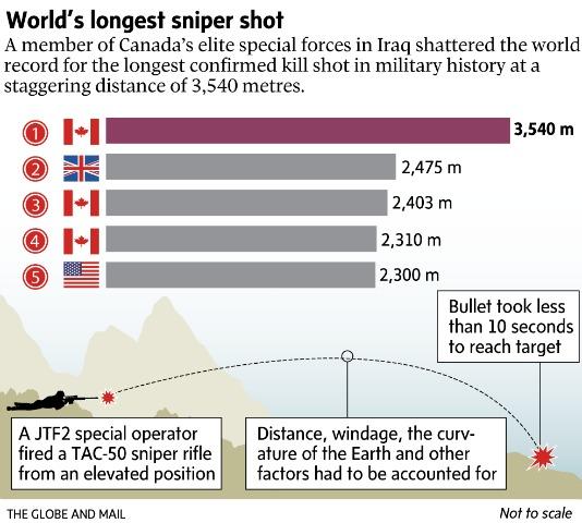 Een uitleg over het nieuwe wereldrecord (Bron: The Globe and Mail)