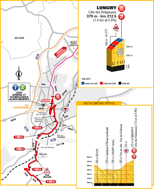 De laatste kilometers van vandaag (Bron: Letour.fr)