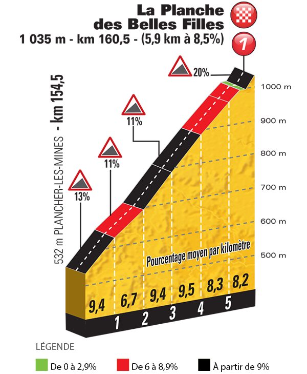 Het profiel van de klim naar La Planche des Belles Filles (Bron: Letour.fr)