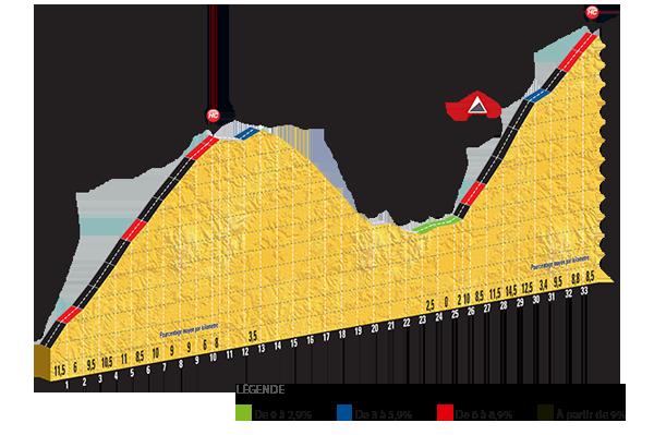 De Col de la Biche en de Grand Colombier (Bron: Letour.fr)
