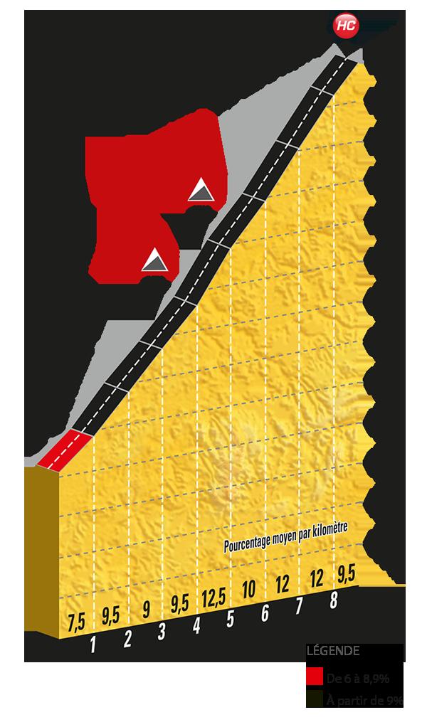 Het profiel van de klim naar Mont du Chat (Bron: Letour.fr)