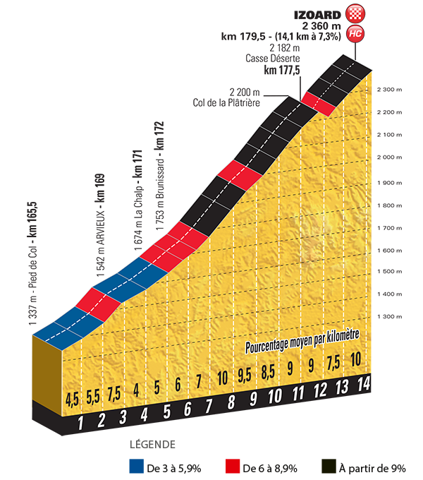 Het profiel van de Col d'Izoard, de slotklim van de Tour de France van 2017 (Bron: Letour.fr)