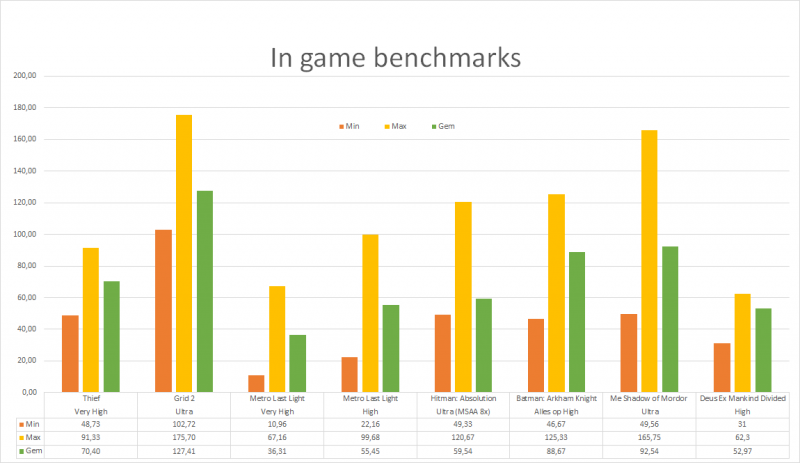 Trident 3 - In game benchmarks