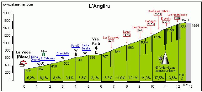Het profiel van de monsterlijke Angliru (Bron: Altimetrias)