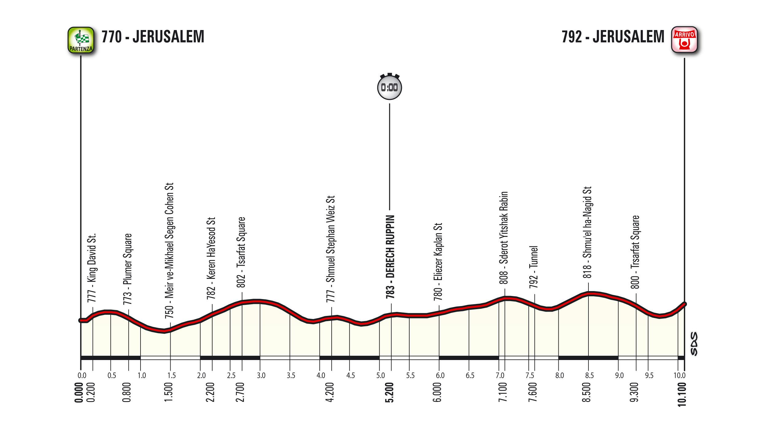 Etappe 1 Giro