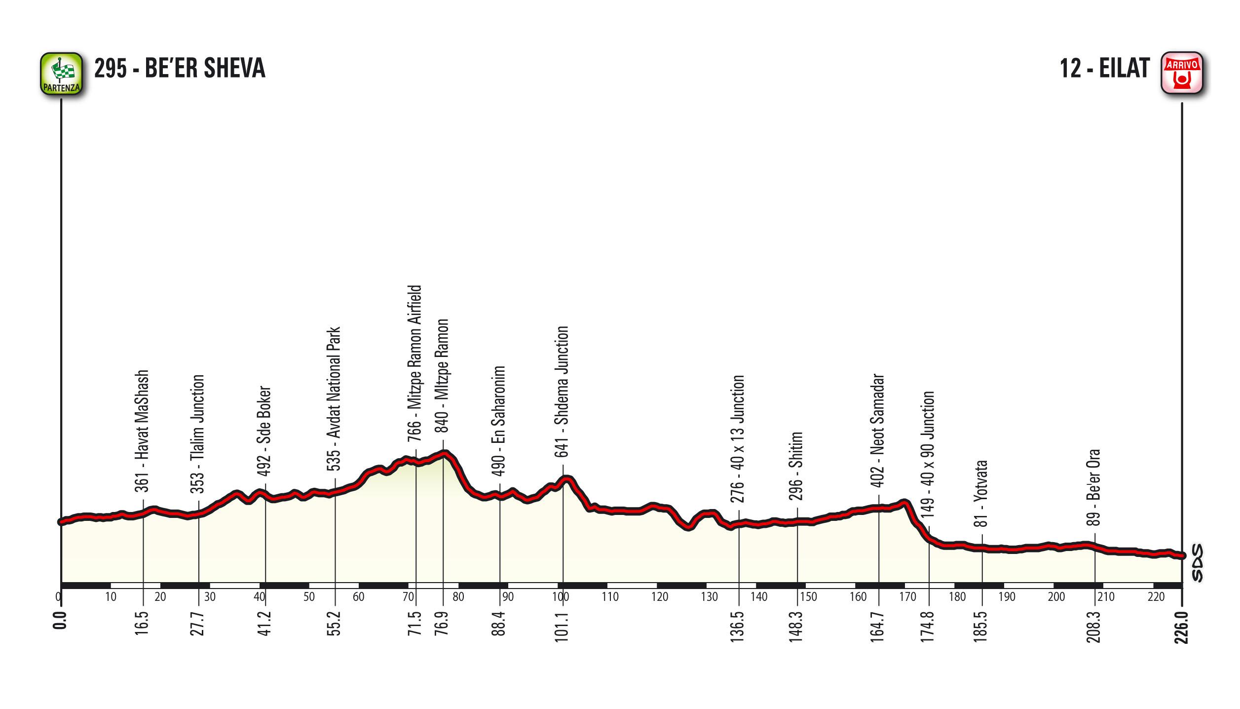 Etappe 3 Giro