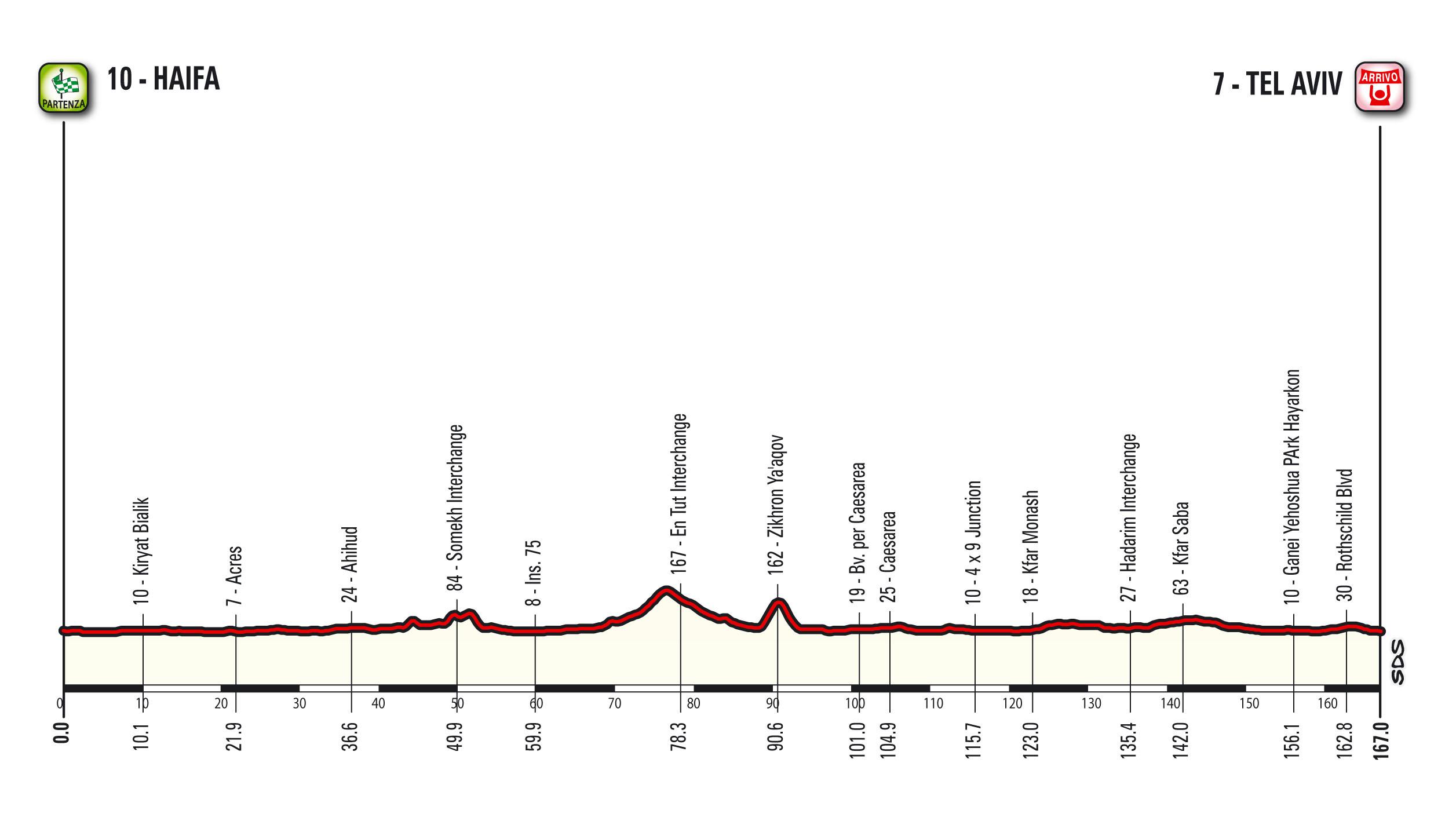 Etappe 2 Giro