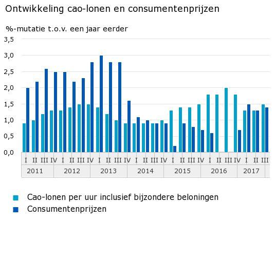 Ontwikkeling cao-lonen en consumentenprijzen (Foto: Centraal Bureau voor de Statistiek)