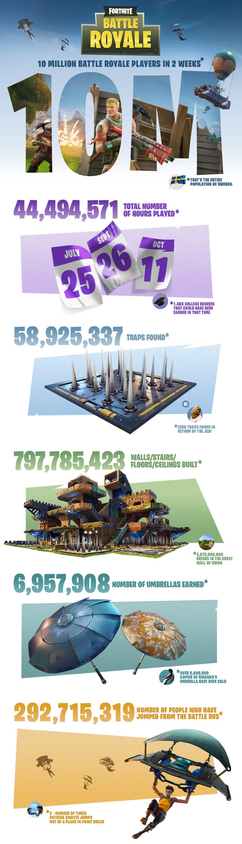 Fortnite Battle Royale_Infograph
