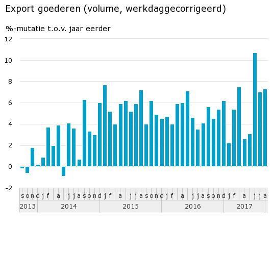 Export groeit met ruim 7 procent (Foto: Centraal Bureau voor de Statistiek )