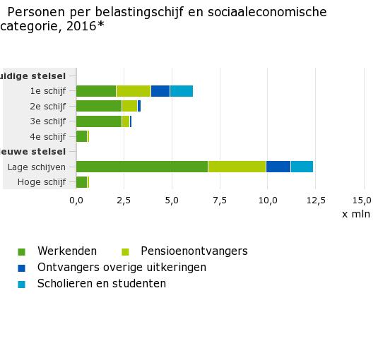 5,4 miljoen werkenden naar lager belastingtarief (Foto: Centraal Bureau voor de Statistiek)
