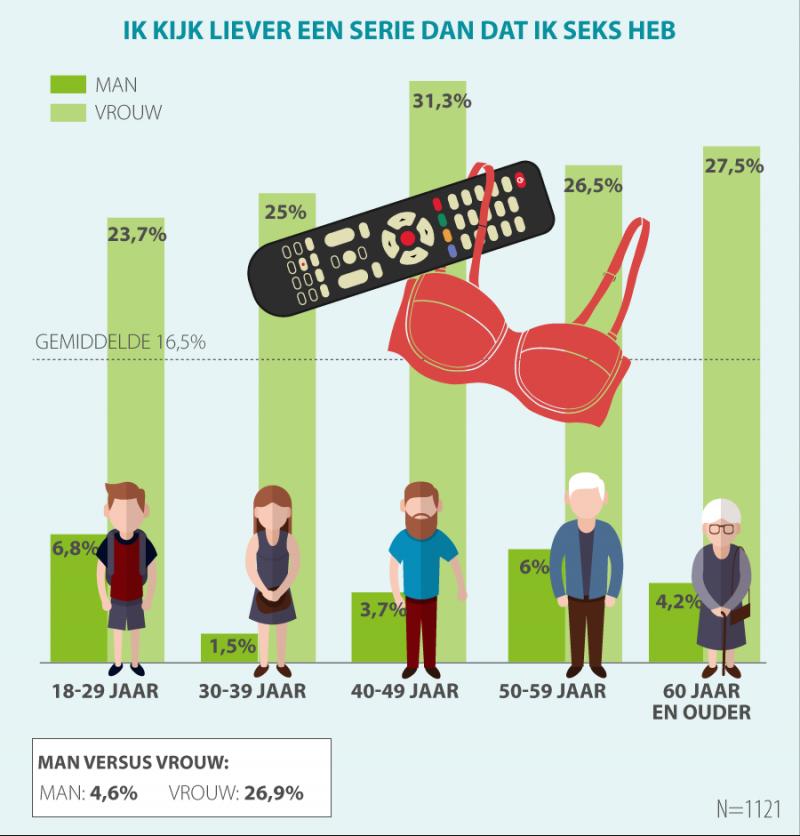 Kwart vrouwen: 'Liever Netflix dan seks' (Foto: acties.nl)