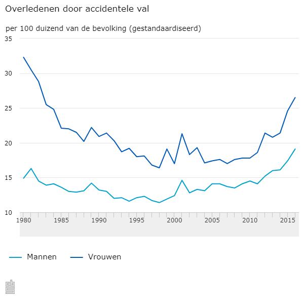 Aantal 'valdoden' neemt toe (Foto: Centraal Bureau voor de Statistiek)