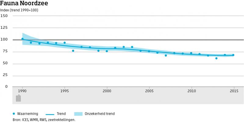 Veel minder leven in Noordzee door sleepnetten (Foto: Centraal Bureau voor de Statistiek)