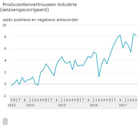 Producentvertrouwen redelijk stabiel (Foto: Centraal Bureau voor de Statistiek)