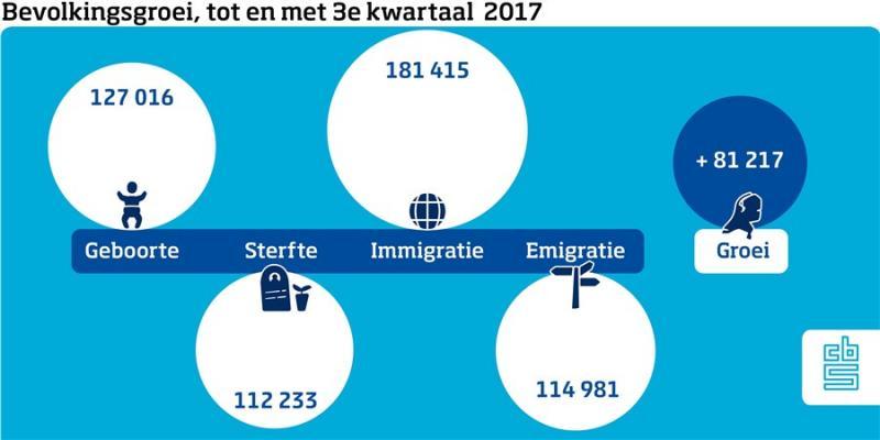 Immigratie beeldbepalend voor bevolkingsgroei (Foto: Centraal Bureau voor de Statistiek)