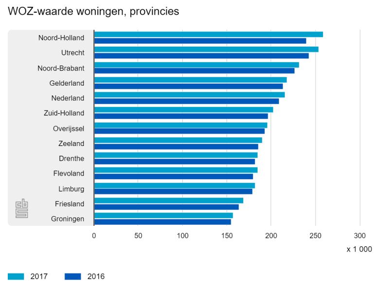 De duurste huizen staan in Amsterdam (Foto: Centraal Bureau voor de Statistiek)